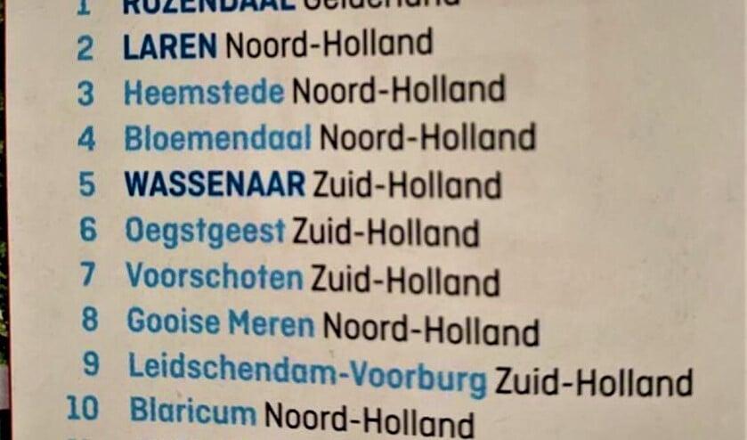 Leidschendam-Voorburg staat keurig op de 9e plaats (foto: Twitter gemeente LV).