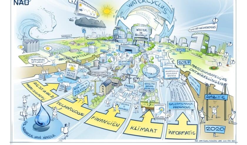 <p>Het strategisch ketenplan van NWD, schematisch weergegeven.&nbsp;</p>