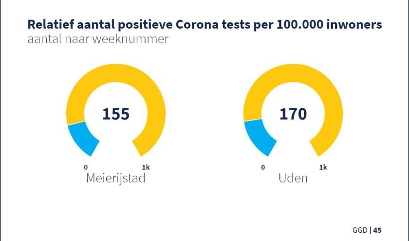 <p>Aantal positieve tests in Meierijstad en Uden.&nbsp;</p>
