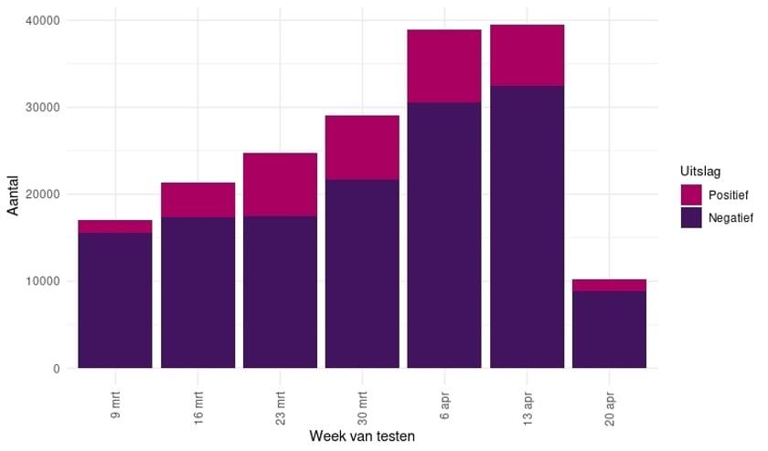 Totaal aantal geteste personen en het aantal positief geteste personen op het Coronavirus, per week, vanaf 9 maart 2020, gemeld door de virologische laboratoria