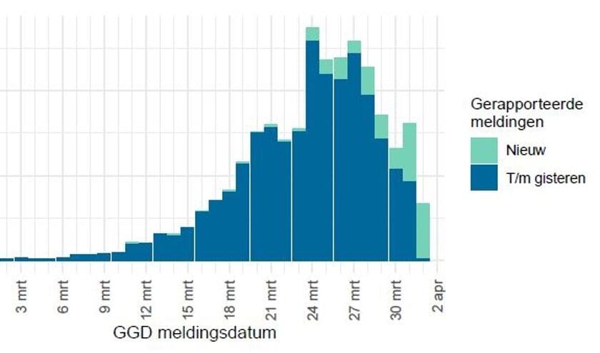 Meldingen aan het RIVM Rijksinstituut voor Volksgezondheid en Milieu  tot en met 1 april 10:00 uur zijn weergegeven in blauw. Meldingen van 1 april 10:01 uur tot en met 2 april 10:00 uur zijn weergegeven in groen.