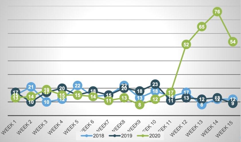 Het sterftecijfer per week in Meierijstad.