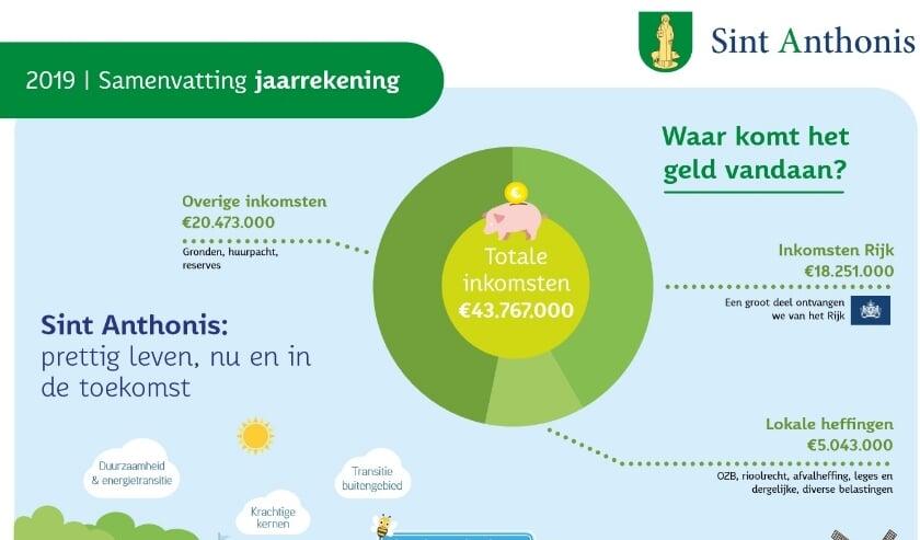Jaarrekening Sint Anthonis inkomsten. (Voor uitgaven zie onder het artikel).