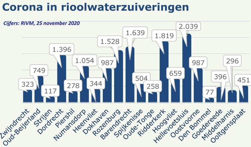 <p>Op het overzicht komen de minste coronadeeltjes voor in Den Bommel en in Hellevoetsluis de meeste. Hieruit kunnen geen conclusies worden getrokken over het aantal besmette personen. Daar is meer onderzoek voor nodig. Bijvoorbeeld hoe sterk de waarden worden be&iuml;nvloed door regen. Wel geven deze data een indicatie van de verspreiding van het virus.</p>