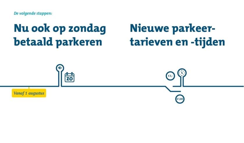 Uit de 'parkeerfolder in handig formaat'.   Gemeente Katwijk