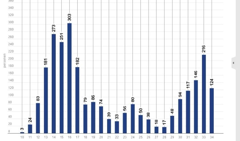 Het aantal nieuwe besmettingen in Hollands Midden per week.
